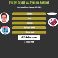 Ferdy Druijf vs Aymen Sellouf h2h player stats
