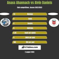 Anass Ahannach vs Alvin Daniels h2h player stats