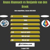 Anass Ahannach vs Benjamin van den Broek h2h player stats