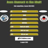 Anass Ahannach vs Ilias Alhalft h2h player stats