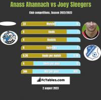 Anass Ahannach vs Joey Sleegers h2h player stats