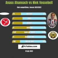 Anass Ahannach vs Niek Vossebelt h2h player stats