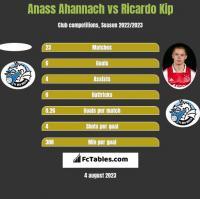 Anass Ahannach vs Ricardo Kip h2h player stats
