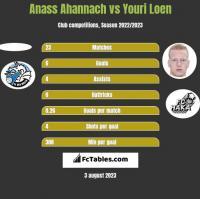 Anass Ahannach vs Youri Loen h2h player stats