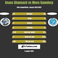 Anass Ahannach vs Mees Kaandorp h2h player stats