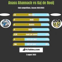 Anass Ahannach vs Kaj de Rooij h2h player stats