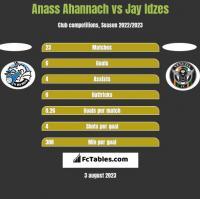 Anass Ahannach vs Jay Idzes h2h player stats