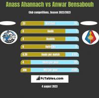 Anass Ahannach vs Anwar Bensabouh h2h player stats