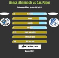 Anass Ahannach vs Cas Faber h2h player stats