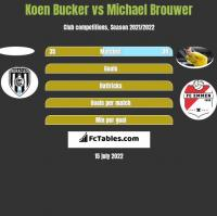 Koen Bucker vs Michael Brouwer h2h player stats