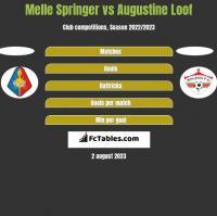 Melle Springer vs Augustine Loof h2h player stats