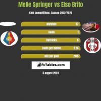 Melle Springer vs Elso Brito h2h player stats