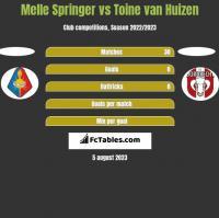 Melle Springer vs Toine van Huizen h2h player stats