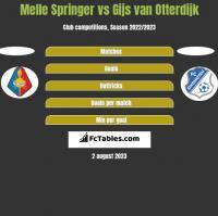 Melle Springer vs Gijs van Otterdijk h2h player stats