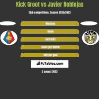 Kick Groot vs Javier Noblejas h2h player stats