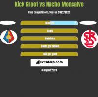 Kick Groot vs Nacho Monsalve h2h player stats