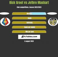 Kick Groot vs Jethro Mashart h2h player stats