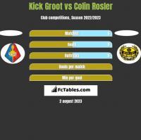 Kick Groot vs Colin Rosler h2h player stats