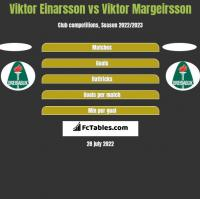 Viktor Einarsson vs Viktor Margeirsson h2h player stats
