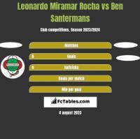 Leonardo Miramar Rocha vs Ben Santermans h2h player stats