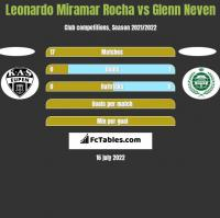 Leonardo Miramar Rocha vs Glenn Neven h2h player stats