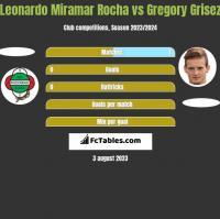 Leonardo Miramar Rocha vs Gregory Grisez h2h player stats