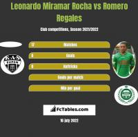 Leonardo Miramar Rocha vs Romero Regales h2h player stats