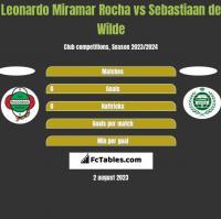 Leonardo Miramar Rocha vs Sebastiaan de Wilde h2h player stats