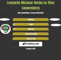 Leonardo Miramar Rocha vs Timo Cauwenberg h2h player stats