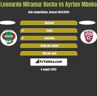 Leonardo Miramar Rocha vs Ayrton Mboko h2h player stats