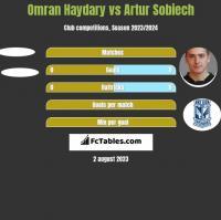 Omran Haydary vs Artur Sobiech h2h player stats