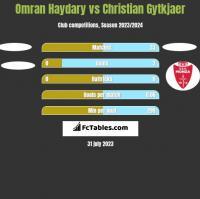 Omran Haydary vs Christian Gytkjaer h2h player stats
