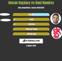Omran Haydary vs Dani Ramirez h2h player stats