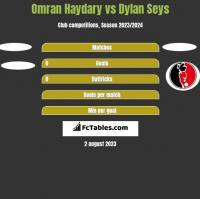 Omran Haydary vs Dylan Seys h2h player stats