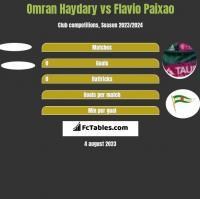 Omran Haydary vs Flavio Paixao h2h player stats