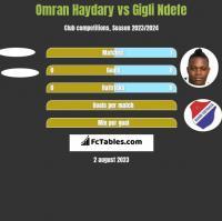 Omran Haydary vs Gigli Ndefe h2h player stats