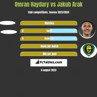 Omran Haydary vs Jakub Arak h2h player stats