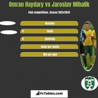 Omran Haydary vs Jaroslav Mihalik h2h player stats