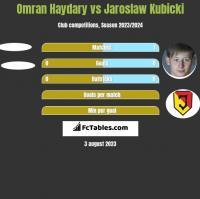 Omran Haydary vs Jaroslaw Kubicki h2h player stats