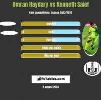 Omran Haydary vs Kenneth Saief h2h player stats