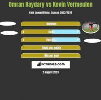 Omran Haydary vs Kevin Vermeulen h2h player stats