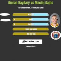 Omran Haydary vs Maciej Gajos h2h player stats