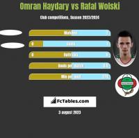 Omran Haydary vs Rafal Wolski h2h player stats