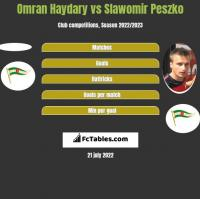 Omran Haydary vs Slawomir Peszko h2h player stats