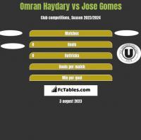 Omran Haydary vs Jose Gomes h2h player stats