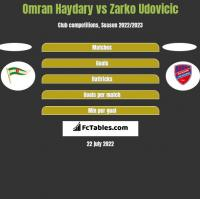 Omran Haydary vs Zarko Udovicic h2h player stats