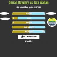 Omran Haydary vs Ezra Walian h2h player stats