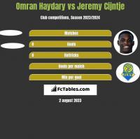 Omran Haydary vs Jeremy Cijntje h2h player stats