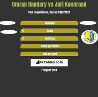 Omran Haydary vs Jari Koenraad h2h player stats