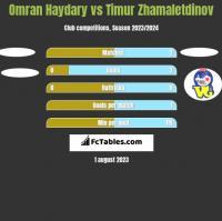 Omran Haydary vs Timur Zhamaletdinov h2h player stats